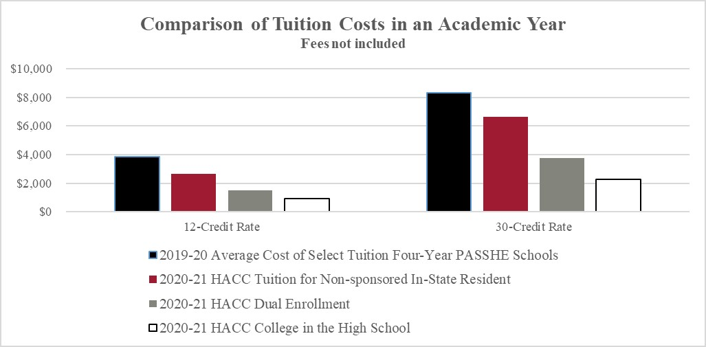 Tuition_Chart